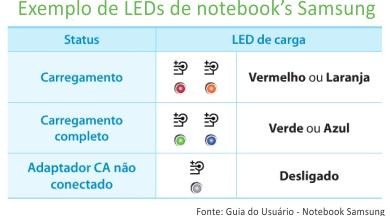 Com funciona os LEDs Notebook Samsung