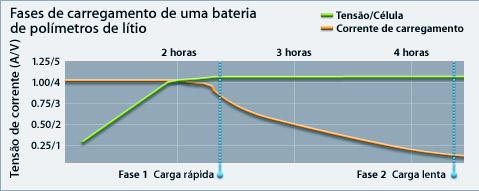 Grafico carga rápida bateria notebook