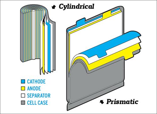 Celulas de ions de lítio Prismaticas e cilindricas