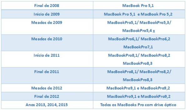 caddy_macbook_tabela_compatibilidade_macbook